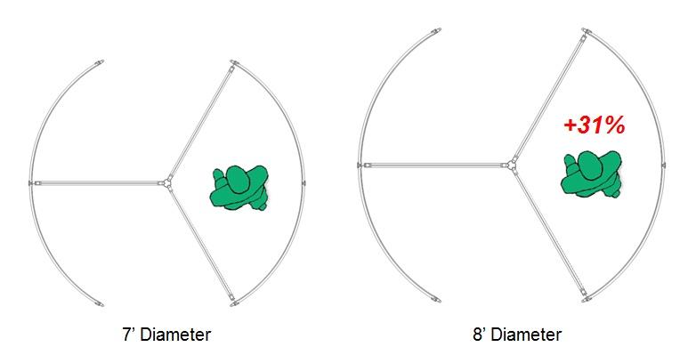 Comfort Increases as Diameter Increases in Manual Revolving Doors